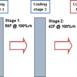 Graphic describing the cycle of dehumidifier operation with condenser reheat