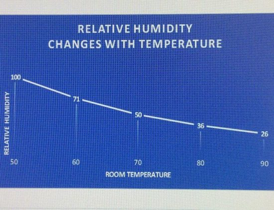 Relative Humidity and Temperature Chart