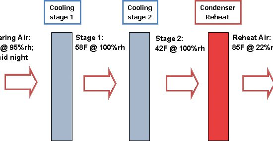 Chart showing how a Subcooled dehumidifier cools and reheats air